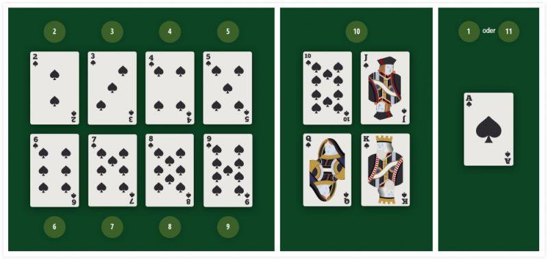 Het kaartniveau in het Ponton-spel